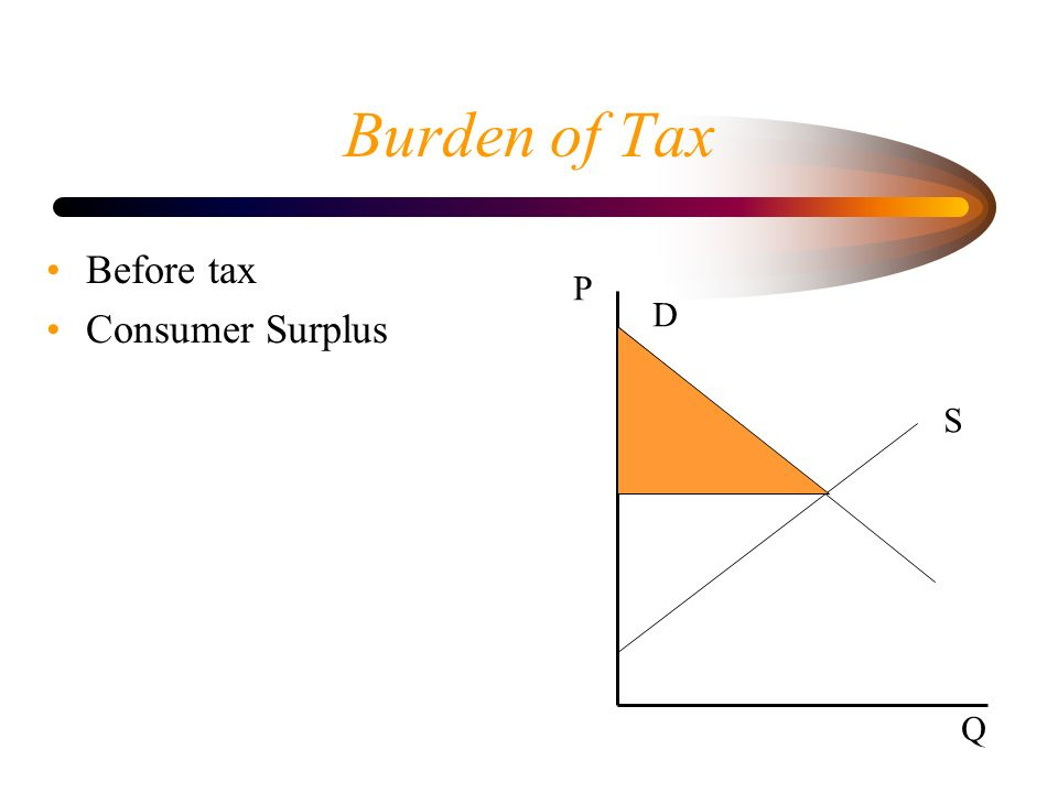 Burden of Tax Before tax Consumer Surplus P D S Q