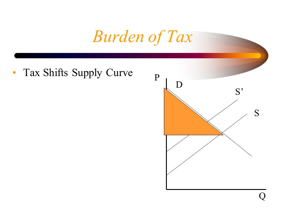 Burden of Tax Tax Shifts Supply Curve P D S S Q