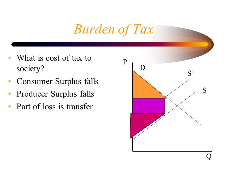 Burden of Tax What is cost of tax to society? Consumer Surplus falls Producer Surplus falls Part of loss is transfer P D S S Q