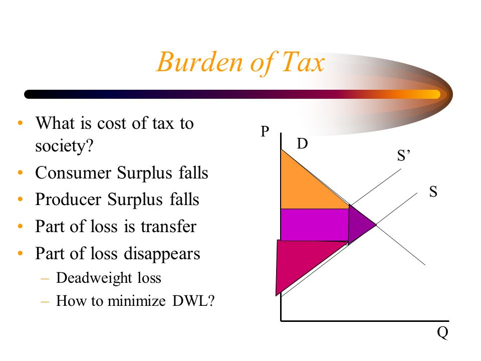 Burden of Tax What is cost of tax to society? Consumer Surplus falls Producer Surplus falls Part of loss is transfer Part of loss disappears –Deadweig
