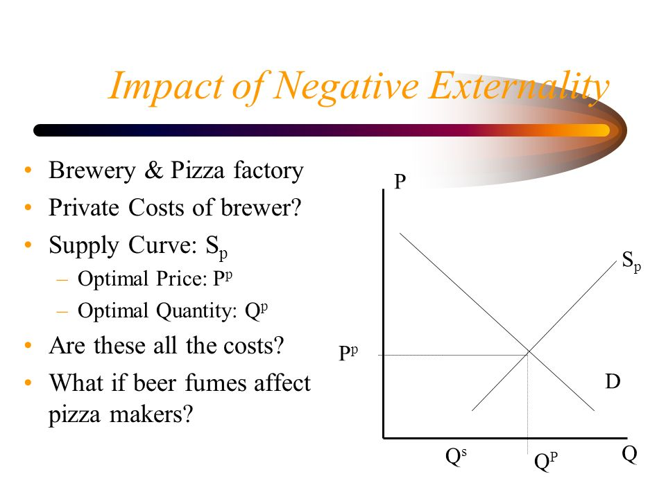 Impact of Negative Externality Brewery & Pizza factory Private Costs of brewer.