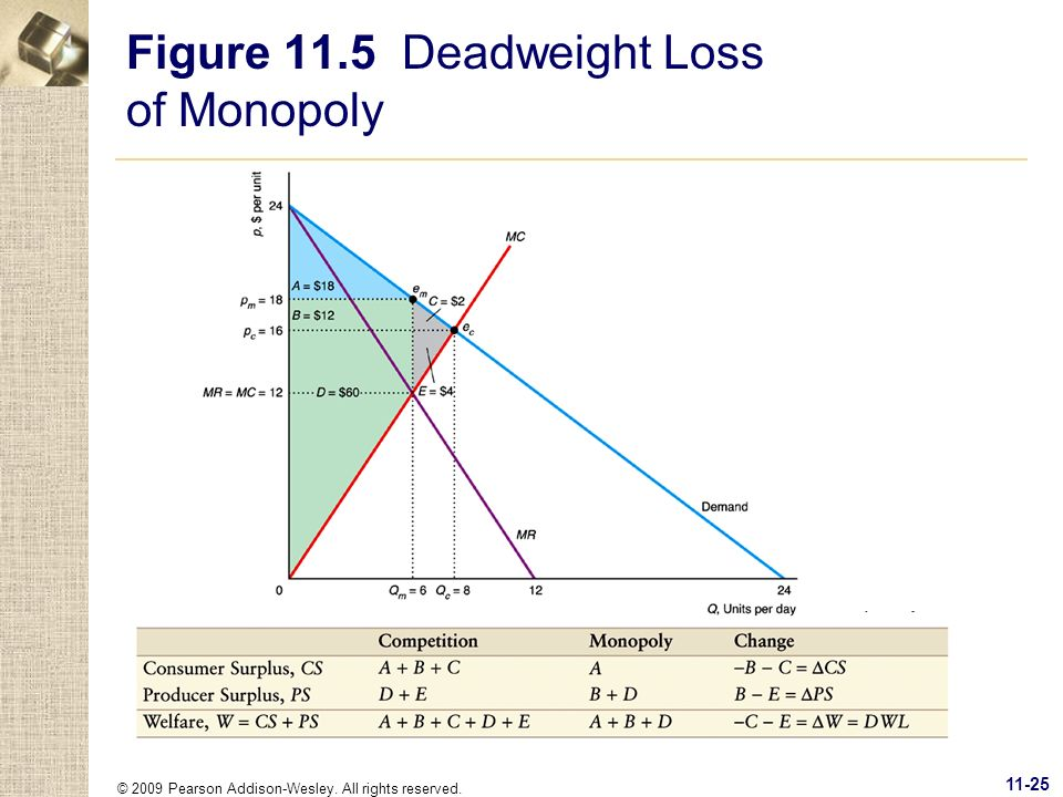 © 2009 Pearson Addison-Wesley. All rights reserved. 11-25 Figure 11.5 Deadweight Loss of Monopoly