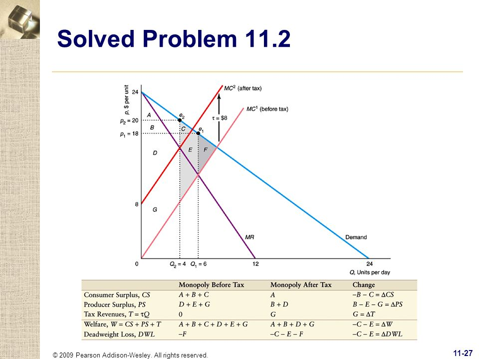 © 2009 Pearson Addison-Wesley. All rights reserved. 11-27 Solved Problem 11.2