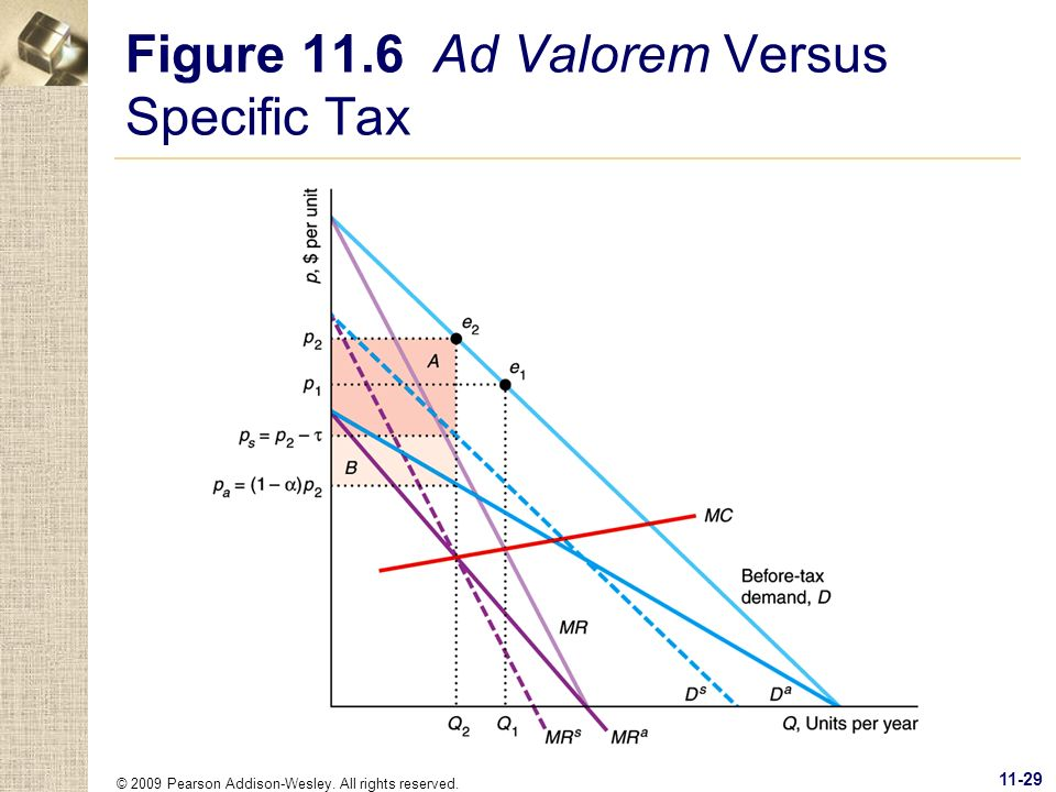 © 2009 Pearson Addison-Wesley. All rights reserved. 11-29 Figure 11.6 Ad Valorem Versus Specific Tax