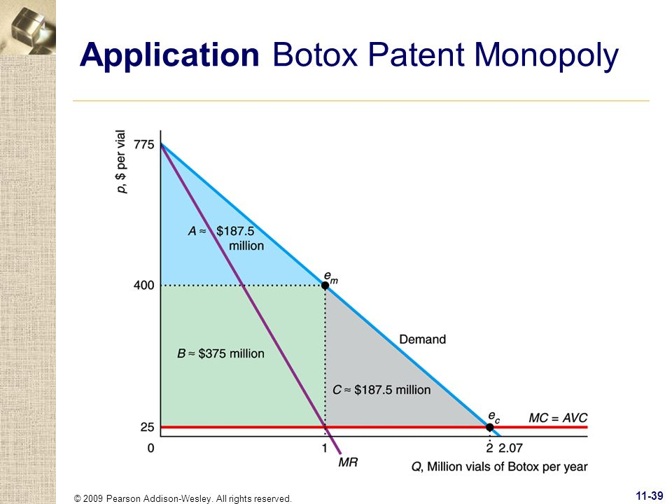 © 2009 Pearson Addison-Wesley. All rights reserved. 11-39 Application Botox Patent Monopoly