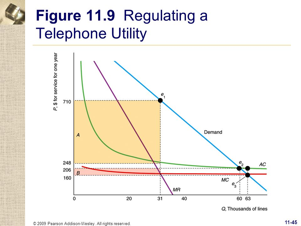 © 2009 Pearson Addison-Wesley. All rights reserved. 11-45 Figure 11.9 Regulating a Telephone Utility