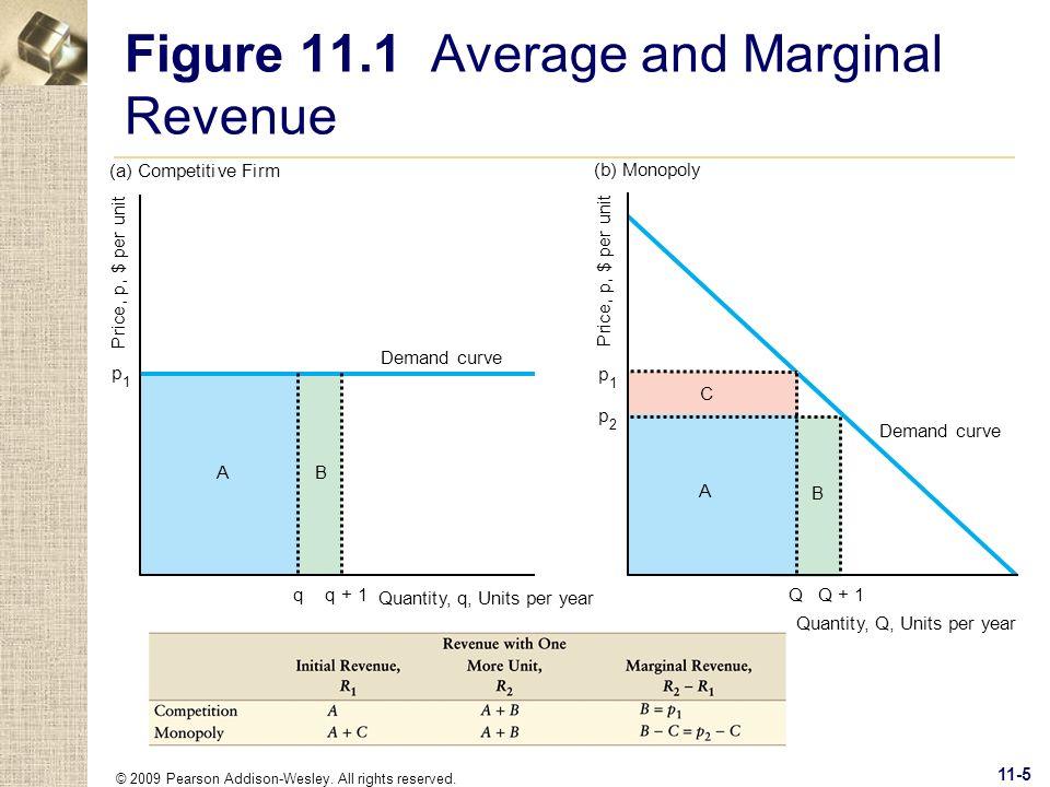 © 2009 Pearson Addison-Wesley. All rights reserved. 11-5 Figure 11.1 Average and Marginal Revenue P r ic e, p, $ per unit qq + 1 Quantity,q, Units per