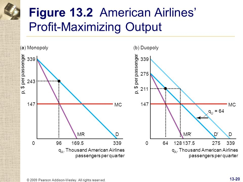 © 2009 Pearson Addison-Wesley. All rights reserved. 13-20 Figure 13.2 American Airlines Profit-Maximizing Output p, $ per passenger MC MRD (a) Monopol
