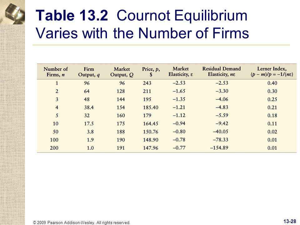 © 2009 Pearson Addison-Wesley. All rights reserved. 13-28 Table 13.2 Cournot Equilibrium Varies with the Number of Firms
