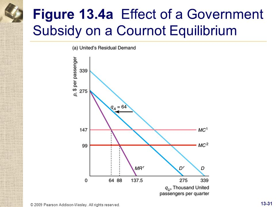 © 2009 Pearson Addison-Wesley. All rights reserved. 13-31 Figure 13.4a Effect of a Government Subsidy on a Cournot Equilibrium