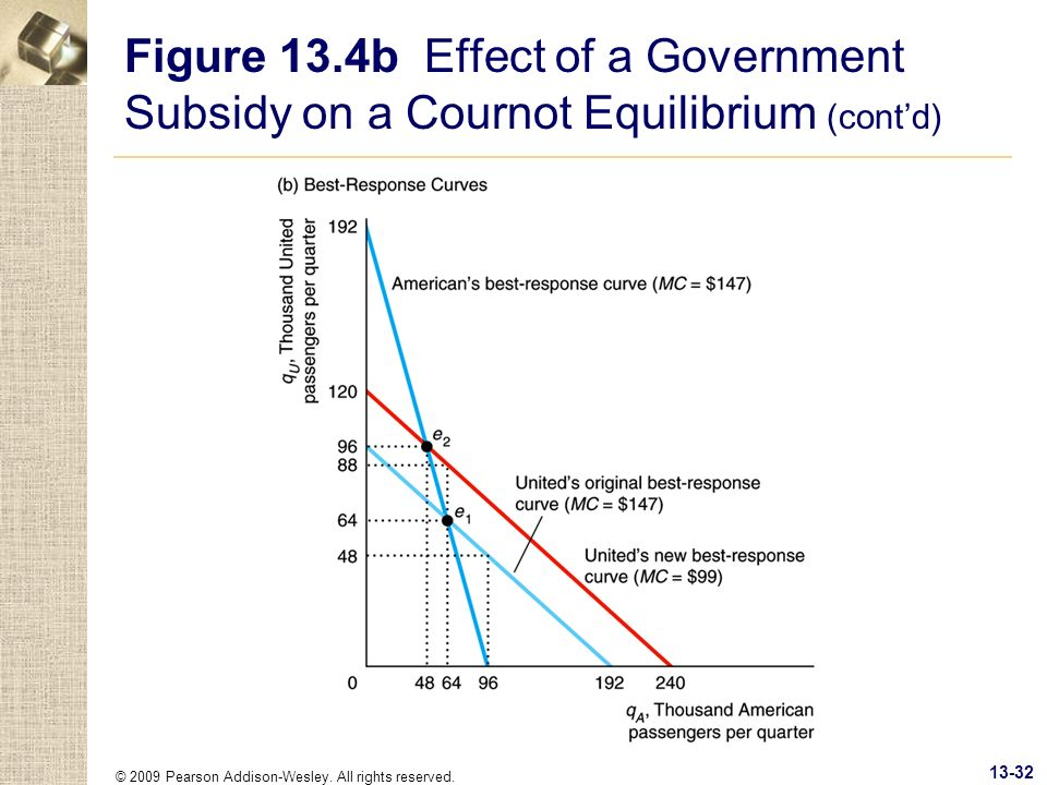 © 2009 Pearson Addison-Wesley. All rights reserved. 13-32 Figure 13.4b Effect of a Government Subsidy on a Cournot Equilibrium (contd)