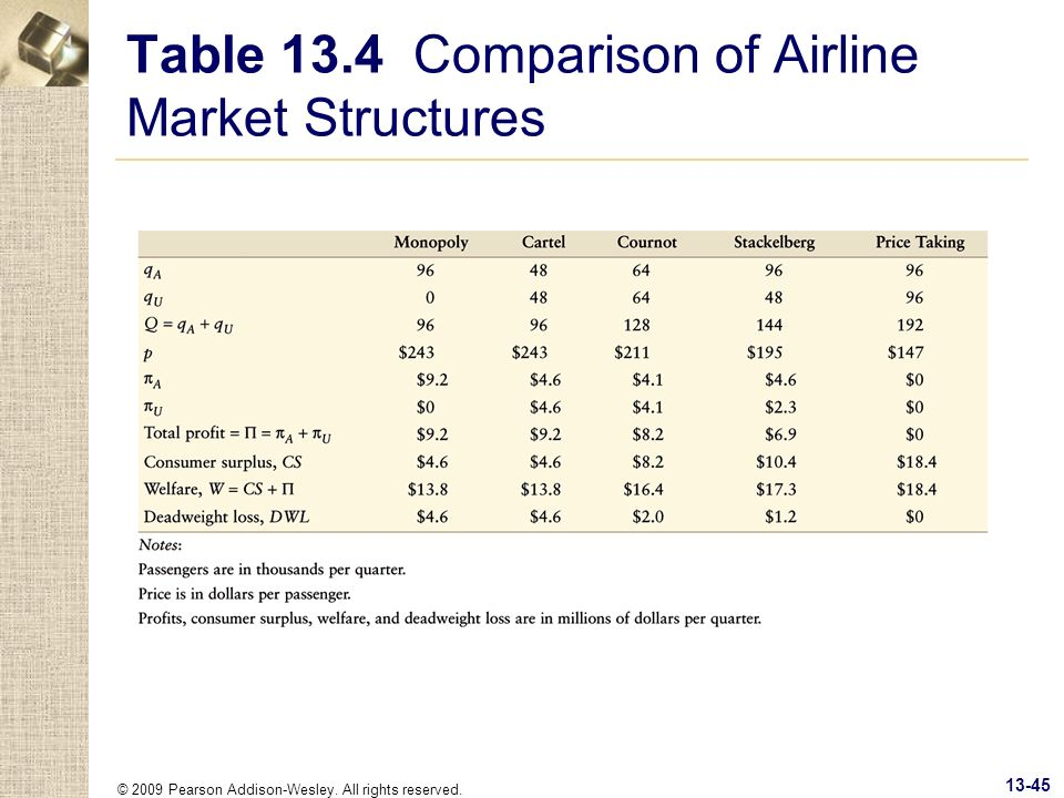 © 2009 Pearson Addison-Wesley. All rights reserved. 13-45 Table 13.4 Comparison of Airline Market Structures