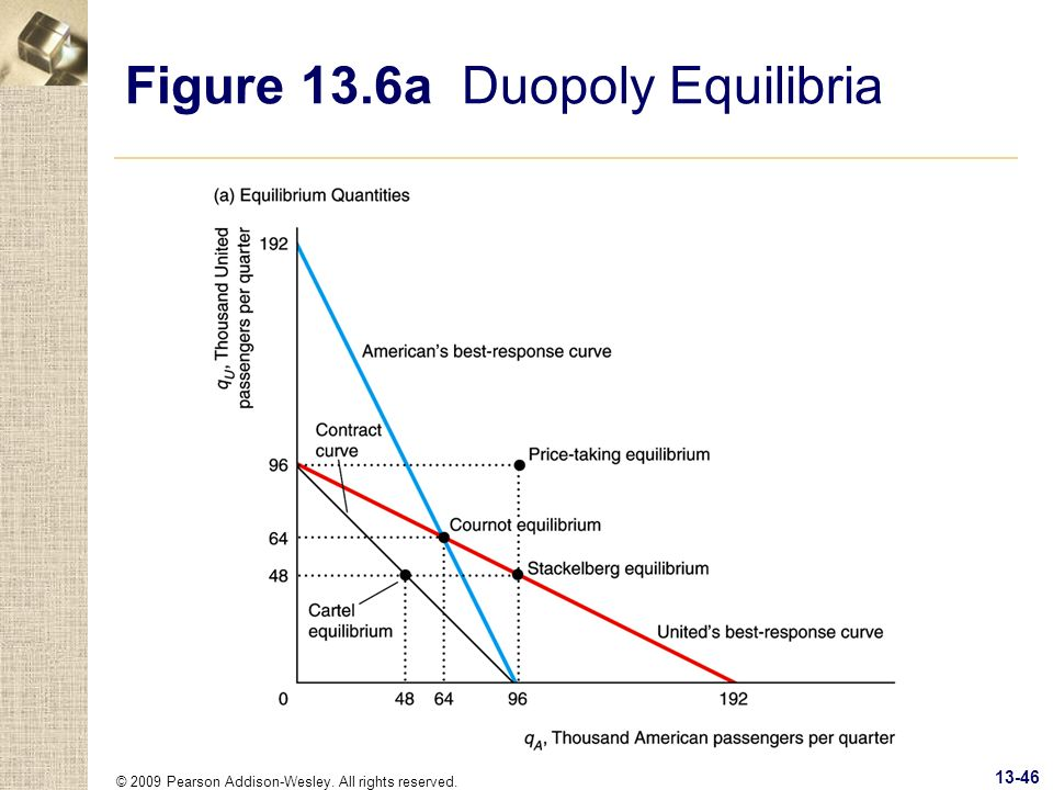 © 2009 Pearson Addison-Wesley. All rights reserved. 13-46 Figure 13.6a Duopoly Equilibria