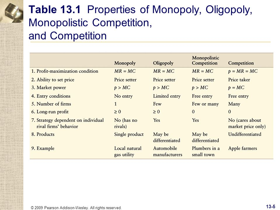 © 2009 Pearson Addison-Wesley. All rights reserved. 13-5 Table 13.1 Properties of Monopoly, Oligopoly, Monopolistic Competition, and Competition