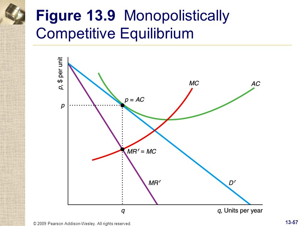 © 2009 Pearson Addison-Wesley. All rights reserved. 13-57 Figure 13.9 Monopolistically Competitive Equilibrium