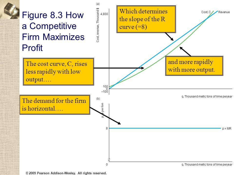 Figure 8.3 How a Competitive Firm Maximizes Profit Cost, r e v e n u e, Thousand $ 0 q,Thousand metric tons of lime peryear 4,800 (a) Cost,CRevenue p,