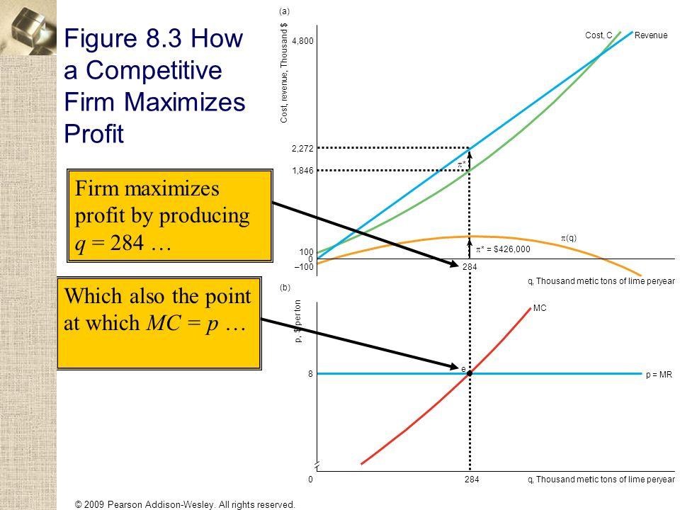 Figure 8.3 How a Competitive Firm Maximizes Profit Cost, r e v e n u e, Thousand $ 0 q,Thousand metric tons of lime peryear 2,272 4,800 1,846 100 – (a