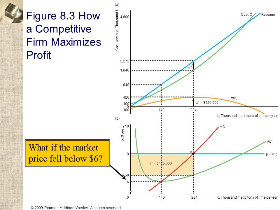 Figure 8.3 How a Competitive Firm Maximizes Profit Cost, r e v e n u e, Thousand $ 0 q,Thousand metric tons of lime peryear 2,272 4,800 426 1,846 100