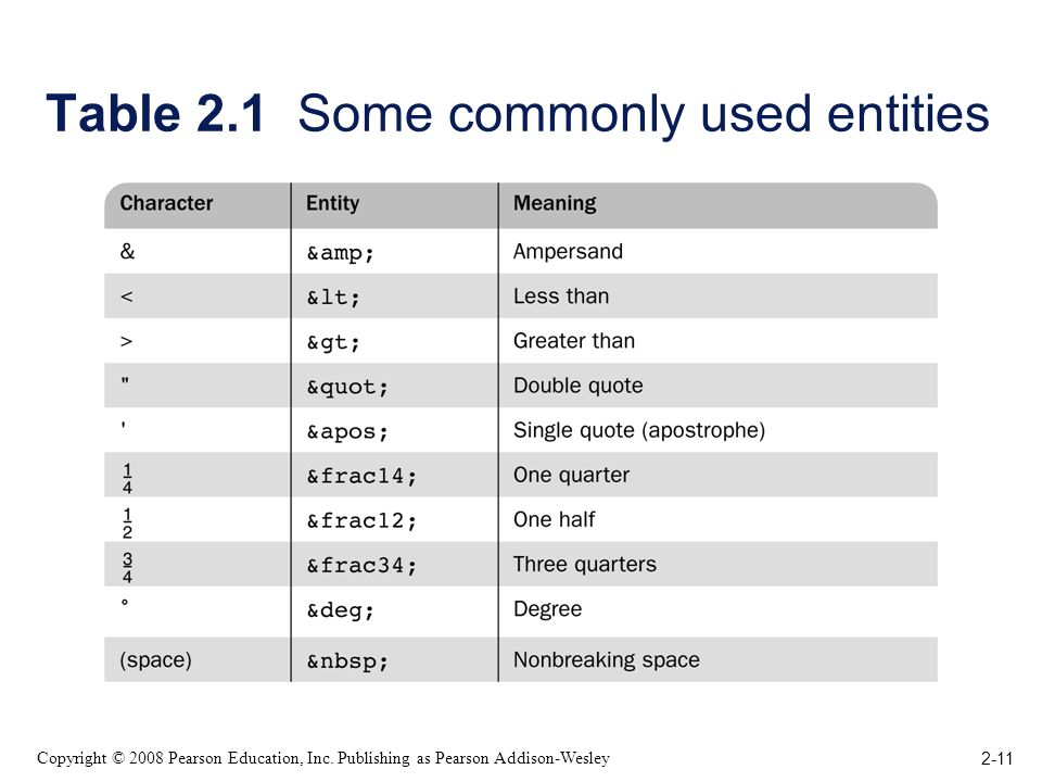 2-11 Copyright © 2008 Pearson Education, Inc. Publishing as Pearson Addison-Wesley Table 2.1 Some commonly used entities