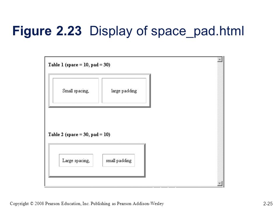 2-25 Copyright © 2008 Pearson Education, Inc. Publishing as Pearson Addison-Wesley Figure 2.23 Display of space_pad.html