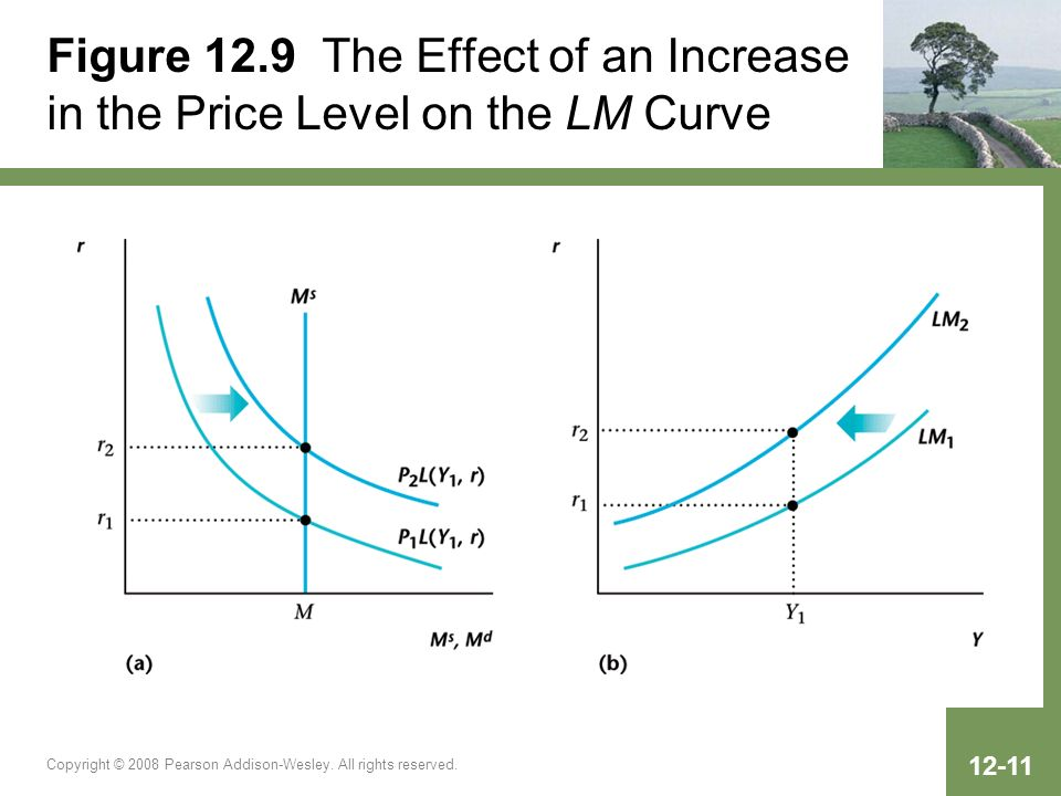 Copyright © 2008 Pearson Addison-Wesley. All rights reserved. 12-11 Figure 12.9 The Effect of an Increase in the Price Level on the LM Curve