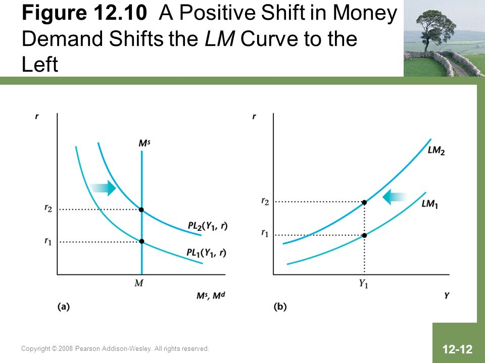 Copyright © 2008 Pearson Addison-Wesley. All rights reserved. 12-12 Figure 12.10 A Positive Shift in Money Demand Shifts the LM Curve to the Left