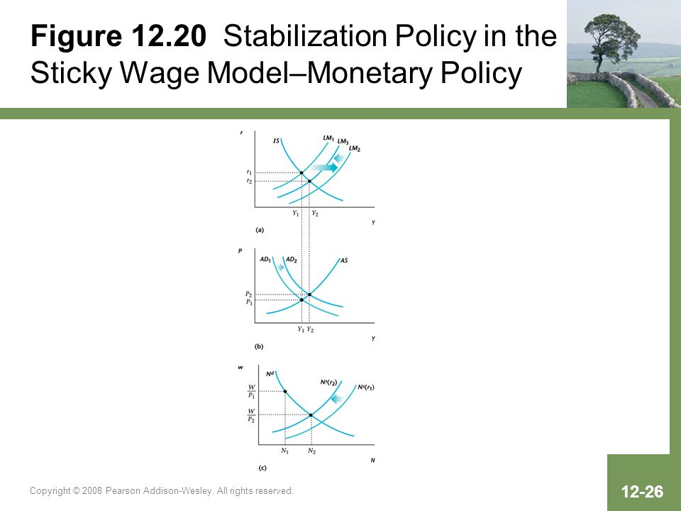 Copyright © 2008 Pearson Addison-Wesley. All rights reserved. 12-26 Figure 12.20 Stabilization Policy in the Sticky Wage Model–Monetary Policy