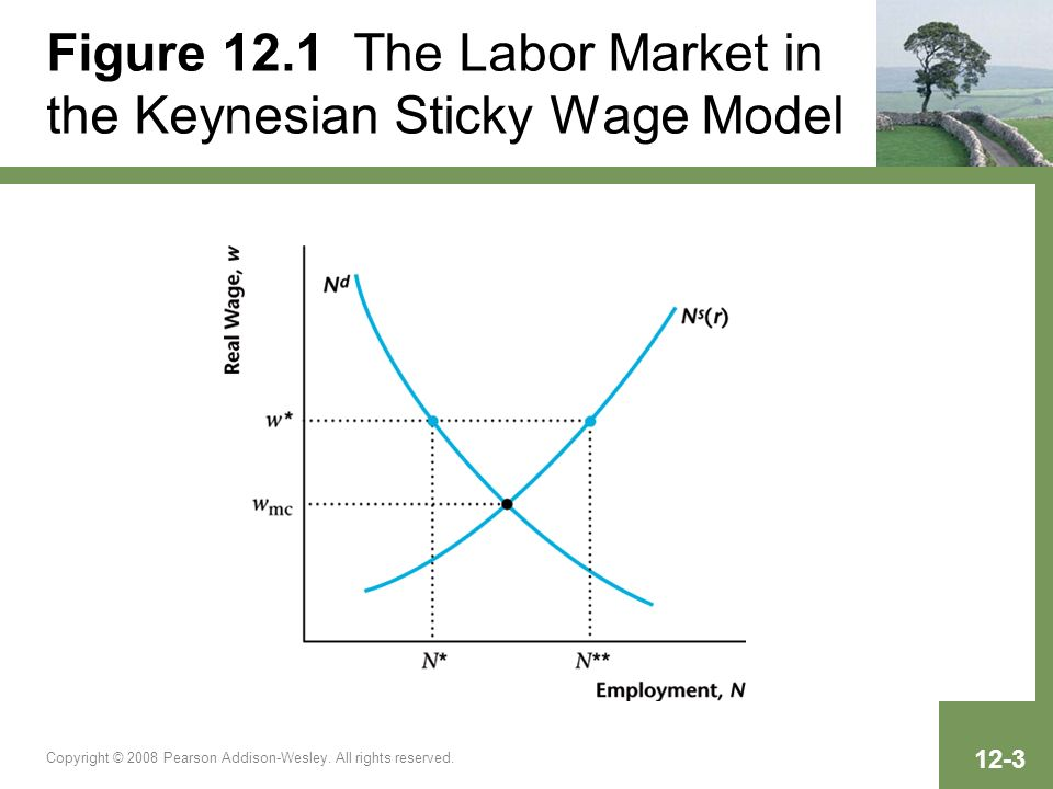 Copyright © 2008 Pearson Addison-Wesley. All rights reserved. 12-3 Figure 12.1 The Labor Market in the Keynesian Sticky Wage Model