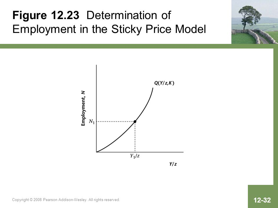 Copyright © 2008 Pearson Addison-Wesley. All rights reserved. 12-32 Figure 12.23 Determination of Employment in the Sticky Price Model