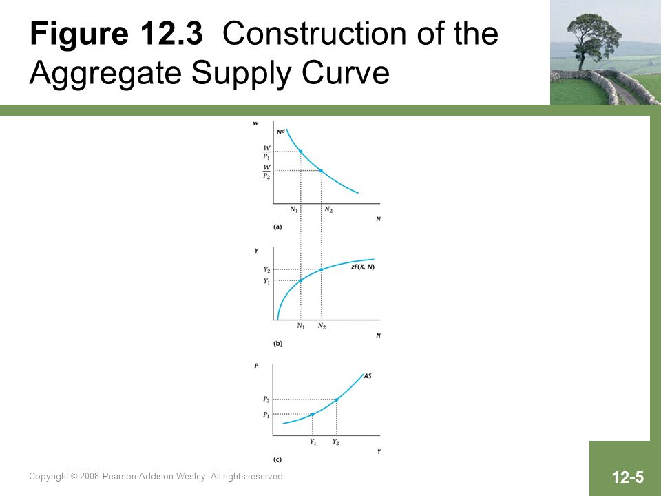 Copyright © 2008 Pearson Addison-Wesley. All rights reserved. 12-5 Figure 12.3 Construction of the Aggregate Supply Curve