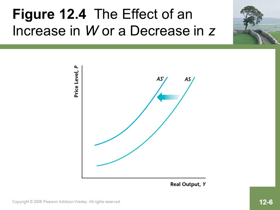 Copyright © 2008 Pearson Addison-Wesley. All rights reserved. 12-6 Figure 12.4 The Effect of an Increase in W or a Decrease in z