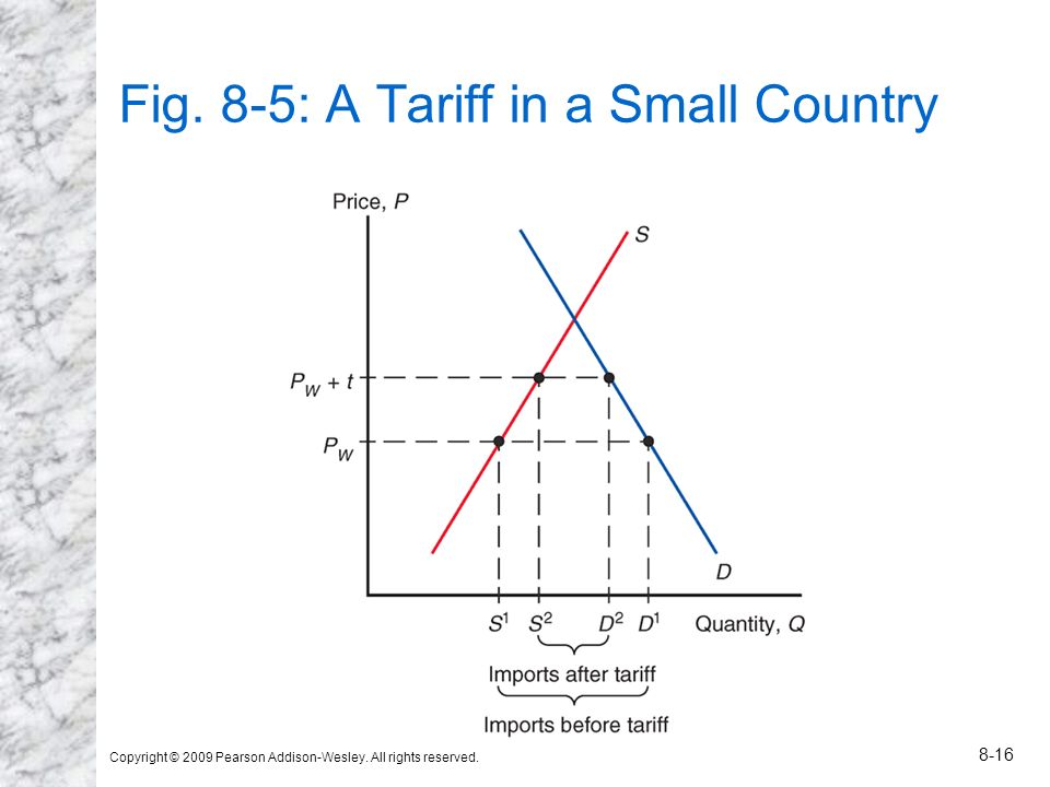 Copyright © 2009 Pearson Addison-Wesley. All rights reserved. 8-16 Fig. 8-5: A Tariff in a Small Country