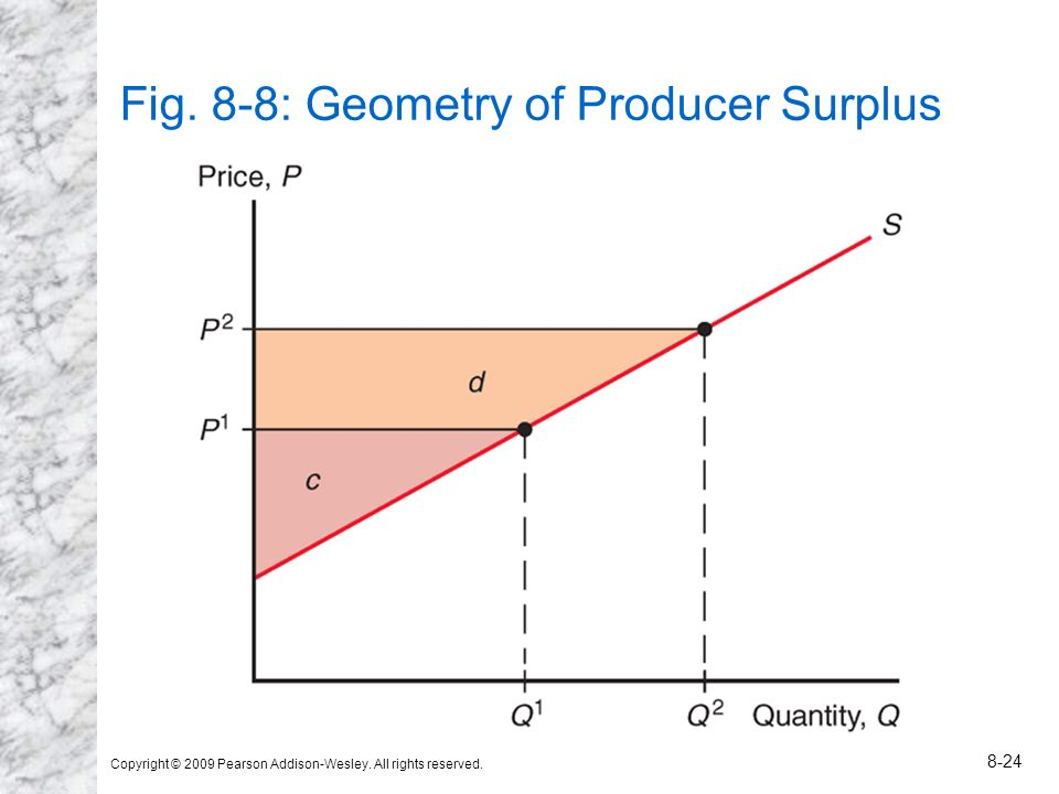 Copyright © 2009 Pearson Addison-Wesley. All rights reserved. 8-24 Fig. 8-8: Geometry of Producer Surplus