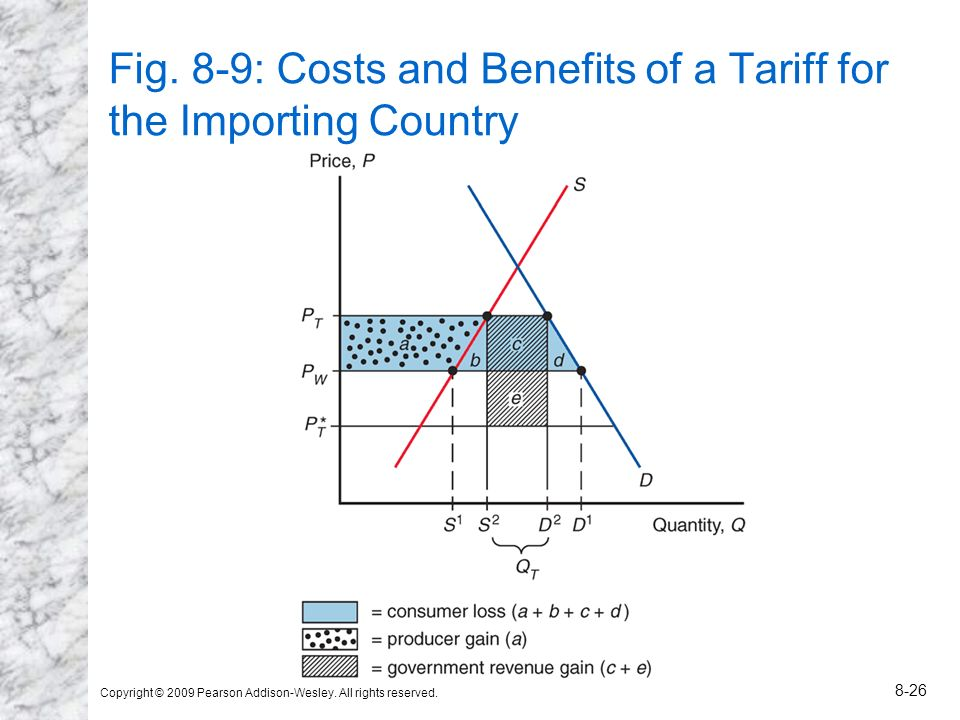 Copyright © 2009 Pearson Addison-Wesley. All rights reserved. 8-26 Fig. 8-9: Costs and Benefits of a Tariff for the Importing Country