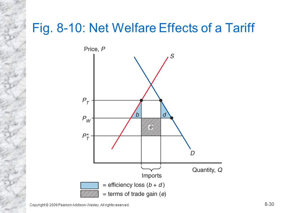 Copyright © 2009 Pearson Addison-Wesley. All rights reserved. 8-30 Fig. 8-10: Net Welfare Effects of a Tariff