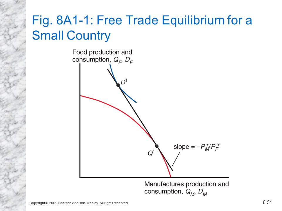 Copyright © 2009 Pearson Addison-Wesley. All rights reserved. 8-51 Fig. 8A1-1: Free Trade Equilibrium for a Small Country