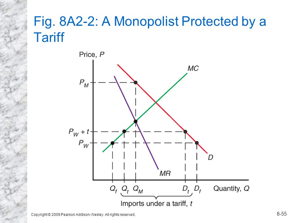 Copyright © 2009 Pearson Addison-Wesley. All rights reserved. 8-55 Fig. 8A2-2: A Monopolist Protected by a Tariff
