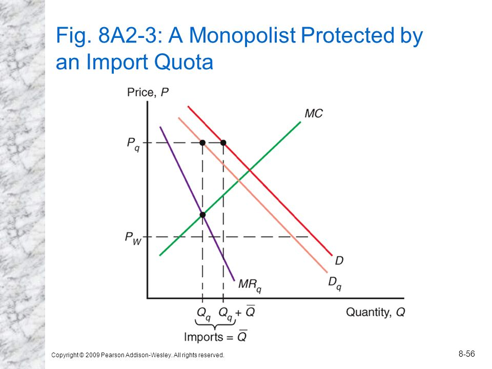 Copyright © 2009 Pearson Addison-Wesley. All rights reserved. 8-56 Fig. 8A2-3: A Monopolist Protected by an Import Quota