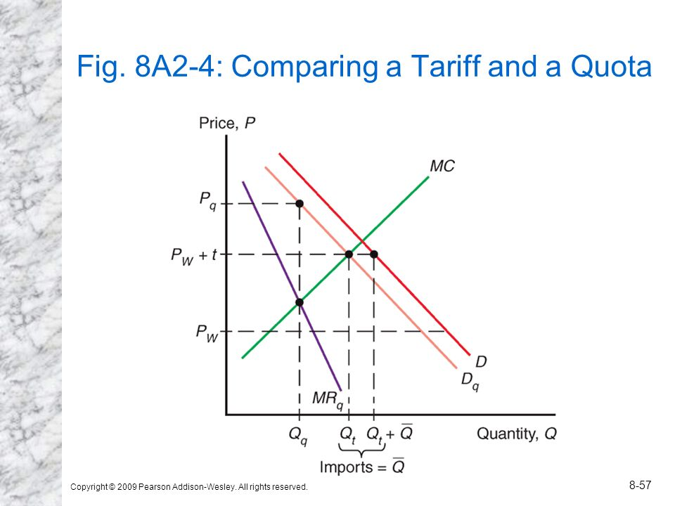Copyright © 2009 Pearson Addison-Wesley. All rights reserved. 8-57 Fig. 8A2-4: Comparing a Tariff and a Quota