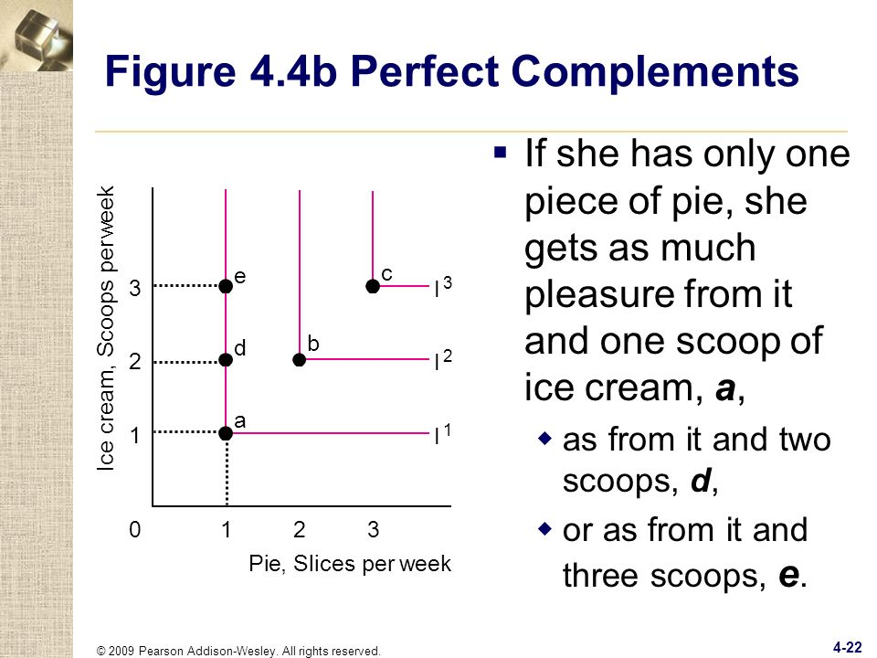 © 2009 Pearson Addison-Wesley. All rights reserved. 4-22 Figure 4.4b Perfect Complements Ice cream, Scoops per w eek 123 Pie, Slices perweek 1 2 3 0 I