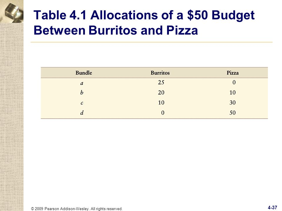 © 2009 Pearson Addison-Wesley. All rights reserved. 4-37 Table 4.1 Allocations of a $50 Budget Between Burritos and Pizza