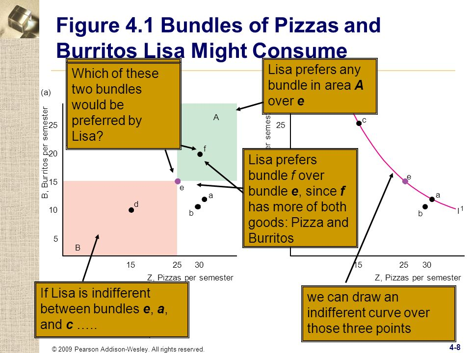 © 2009 Pearson Addison-Wesley. All rights reserved. 4-8 Figure 4.1 Bundles of Pizzas and Burritos Lisa Might Consume B, Bur r itos per semester (a) 30