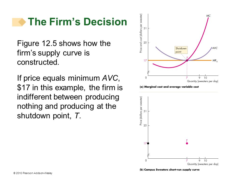 © 2010 Pearson Addison-Wesley Figure 12.5 shows how the firms supply curve is constructed.