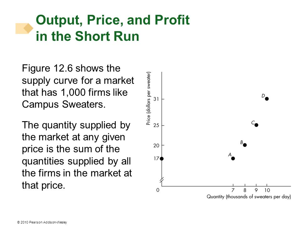 © 2010 Pearson Addison-Wesley Figure 12.6 shows the supply curve for a market that has 1,000 firms like Campus Sweaters.