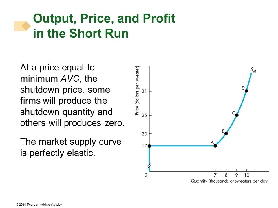 © 2010 Pearson Addison-Wesley At a price equal to minimum AVC, the shutdown price, some firms will produce the shutdown quantity and others will produ
