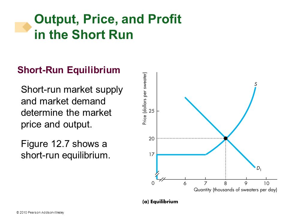 © 2010 Pearson Addison-Wesley Short-Run Equilibrium Short-run market supply and market demand determine the market price and output. Figure 12.7 shows