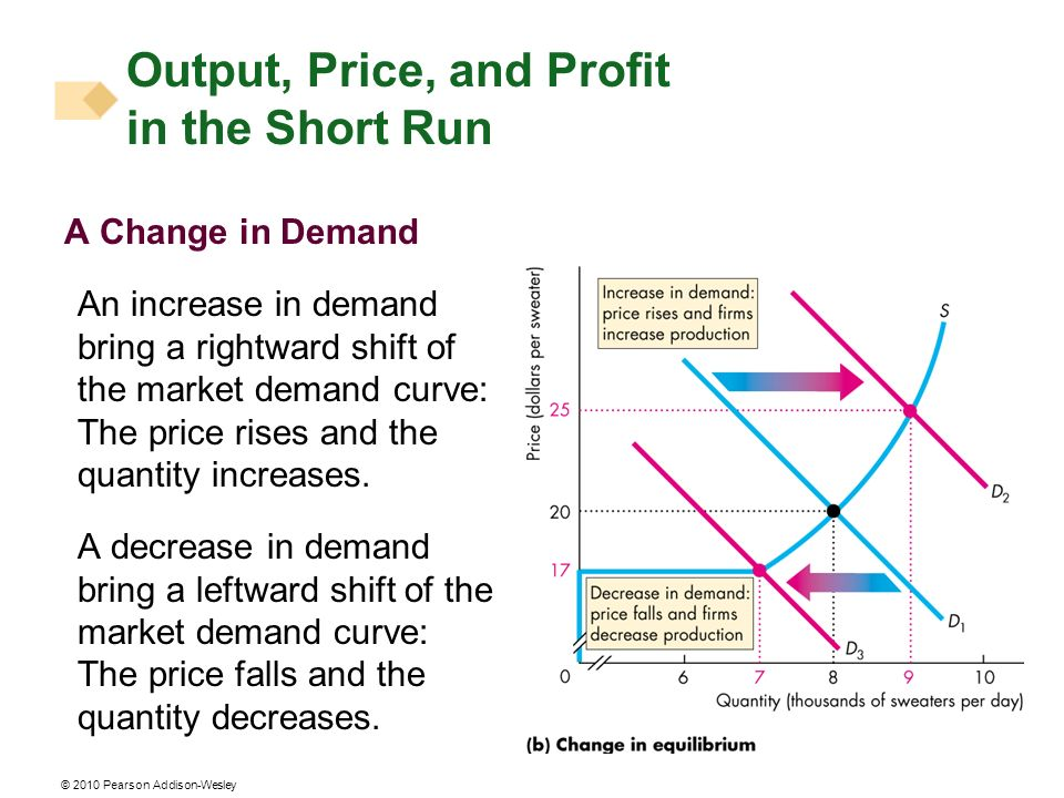 © 2010 Pearson Addison-Wesley A Change in Demand An increase in demand bring a rightward shift of the market demand curve: The price rises and the quantity increases.