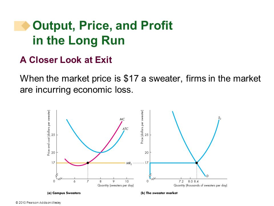 © 2010 Pearson Addison-Wesley A Closer Look at Exit When the market price is $17 a sweater, firms in the market are incurring economic loss.