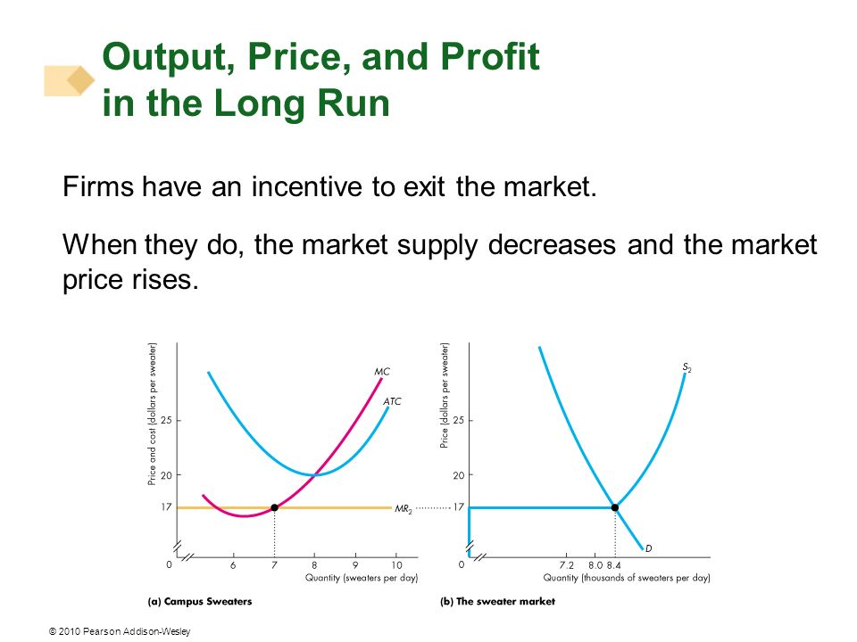 © 2010 Pearson Addison-Wesley Firms have an incentive to exit the market. When they do, the market supply decreases and the market price rises. Output