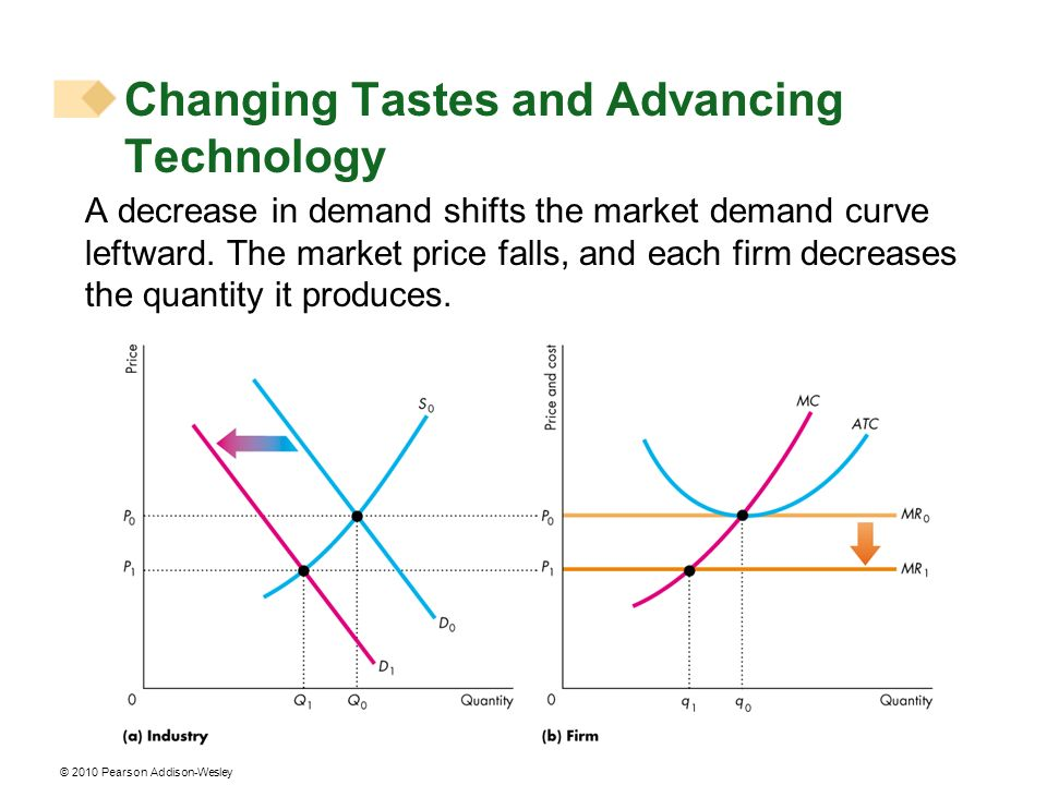 © 2010 Pearson Addison-Wesley A decrease in demand shifts the market demand curve leftward.
